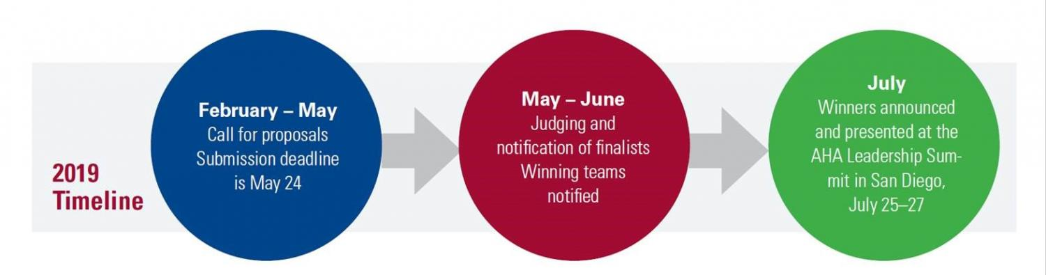 2019 Timeline May 24 deadline, May-June Judging and winners notified, July Winners anounced, presented at Leadership Summit July 25-27