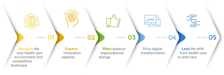 Five Pillars for Next Generation Leaders Fellowship