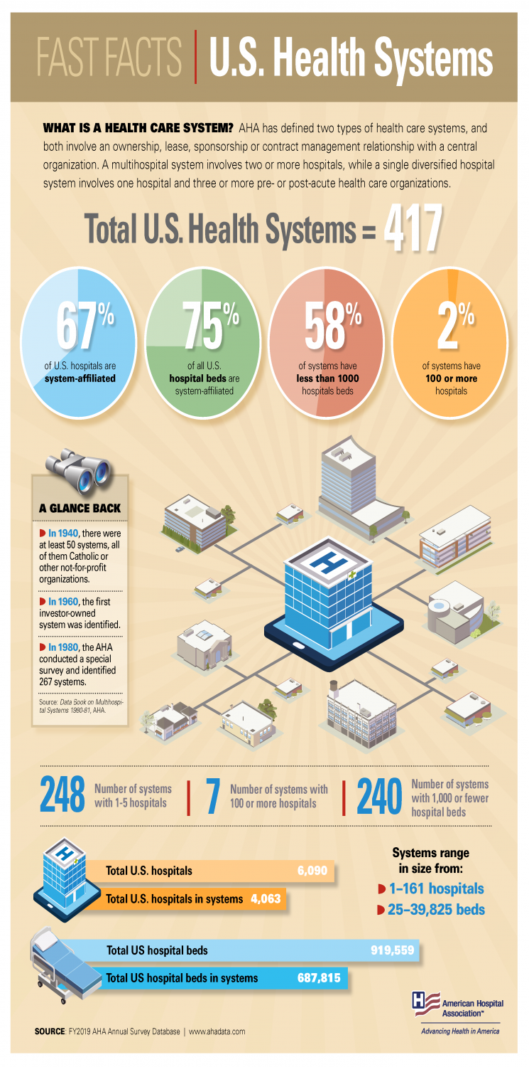 Fast Facts: U.S. Health Systems 2021 Infographic. What is a health care system? AHA has defined two types of health care systems, and both involve an owership, lease, sponsorhip or contract-management relationship with a central organization. A multihospital system involves two or more hospitals, while a single diversified hospital system involves one hospital and three or more pre- or post-acute health care organizations. Total U.S. Health Systems = 417. 67% of U.S. hospitals are system-affiliated.