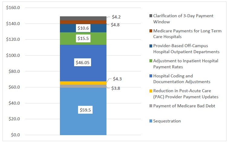 Exhibit ES-1: Federal Payment Reductions to Hospitals 2010-2026 In Addition to ACA (in billions)