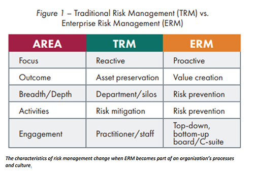 Traditional risk management chart