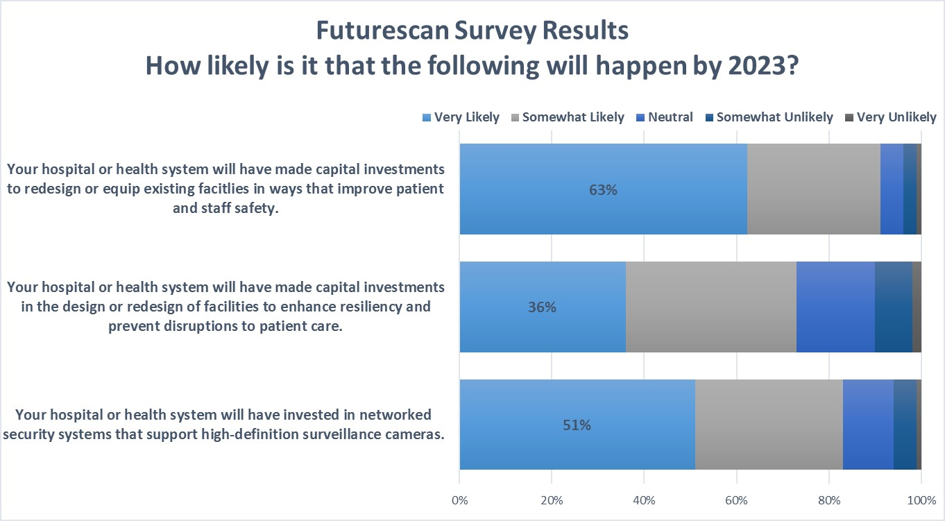 Futurescan graph of a glimpse into the future of health care facilities