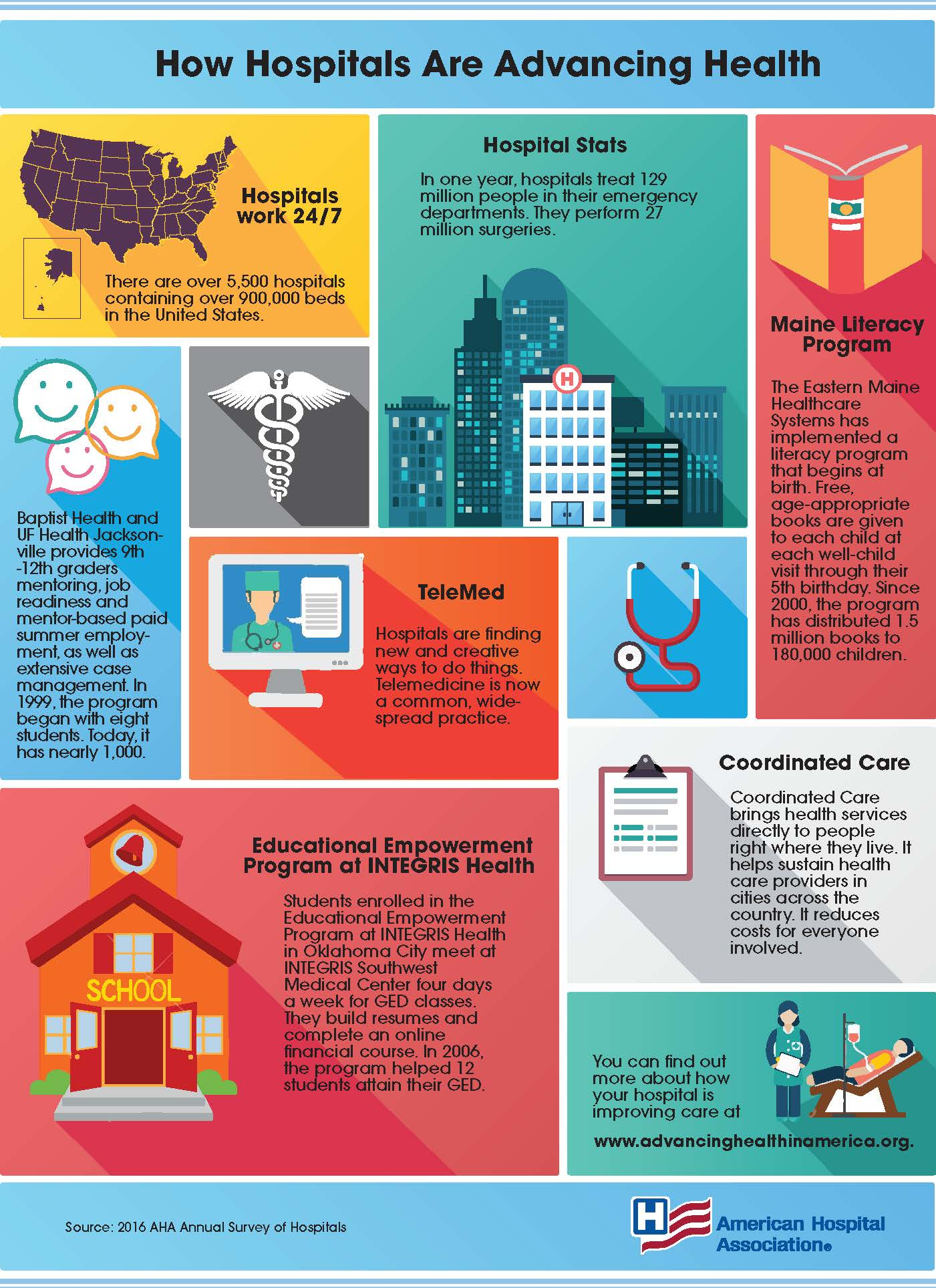How Hospitals Are Advancing Health Infographic