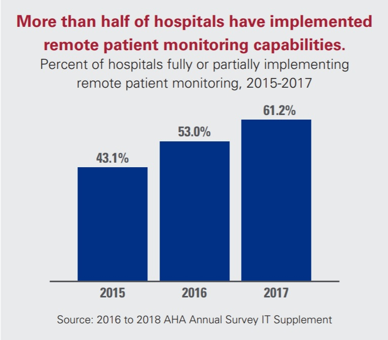 More Than Half of Hospitals Have Implemented Remote Patient Monitoring Capabilities