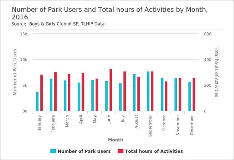 park user activity chart for 2016