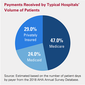Payments Received by Typical Hospitals' Volume of Patients. Privately Insured: 29.0%; Medicaid: 24.0%; Medicare: 47.0%. Source: Estimated based on the number of patient days by payer from the 2018 AHA Annual Survey Database.
