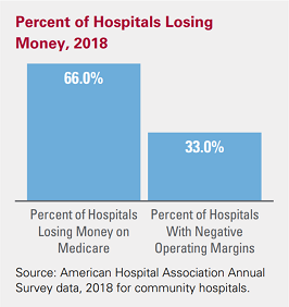 Percent of Hospitals Losing Money, 2018. Percent of Hospitals Losing Money on Medicare: 66.0%; Percent of Hospitals With Negative Operating Margins: 33.0%. Source: American Hospital Association Annual Survey data, 2018 for community hospitals.