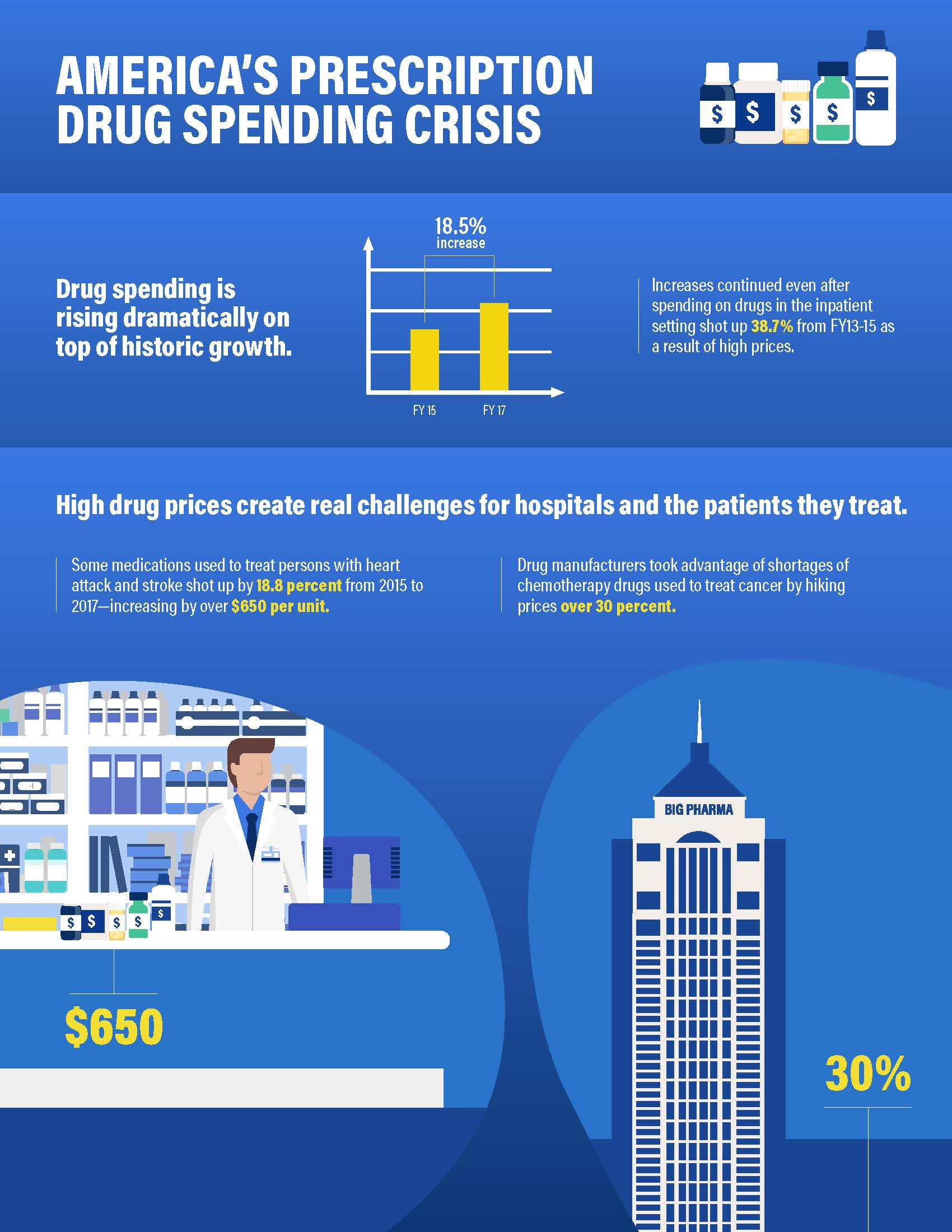 Drug Shortage and Cost Infographic page 1