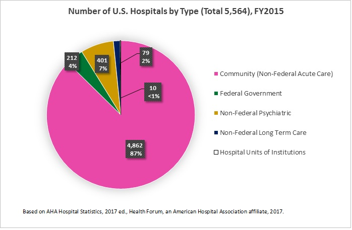 fast facts on us hospitals 2017 pie chart 1