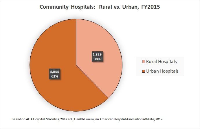 Fast Facts on U S  Hospitals - 2017 Pie Charts | AHA