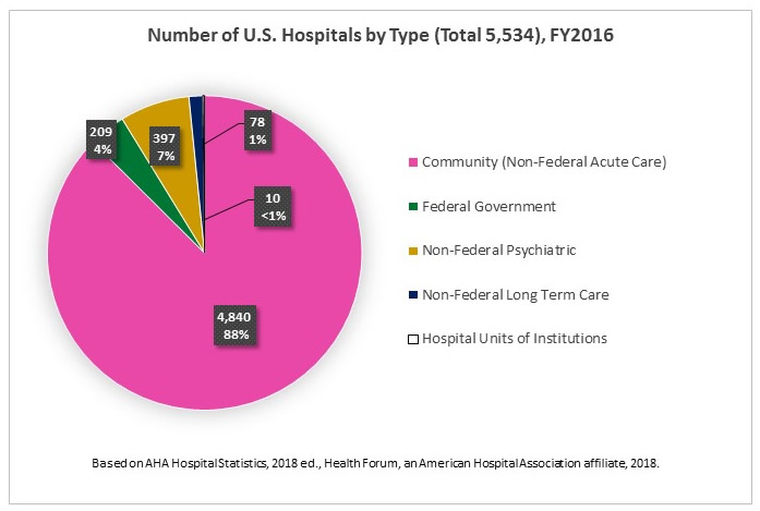 Fast Facts on U S  Hospitals - 2018 Pie Charts | AHA