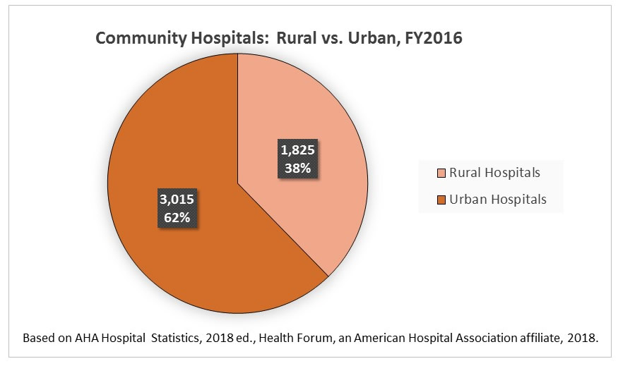 Fast Facts On Us Hospitals 2018 Pie Charts Aha