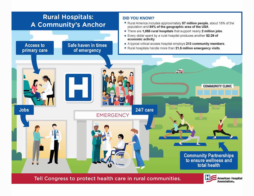 Image result for rural hospitals