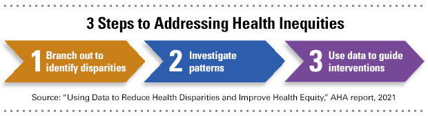 "3 Steps to Addressing Health Inequities: 1. Branch Out to Identify Disparities; 2. Investigate Patterns; 3. Use Data to Guide Interventions. Source: ""Using Data to Reduce Health Disparities and Improve Health Equity,"" AHA report, 2021."
