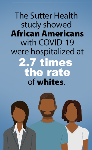 Sutter Health infographic. The Sutter Health study showed African Americans with COVID-19 were hospitalized at 2.7 times the rate of whites.