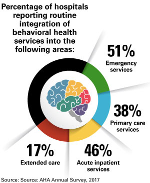 Percentage of Hospitals Reporting Routine Integration of Behavioral Health Services into the Following Areas Chart: 51% Emergency services; 46% Acute inpatient services; 38% Primary care services; 17% Extended care.