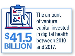 Health System Venture Funds Place Their Bets on Innovation chart. $41.5 Billion: The amount of venture capital invested in digital health between 2010 and 2017.