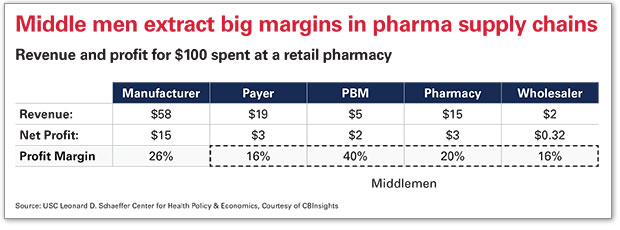 Middle Men Extract Big Margins in Pharma Supply Chains chart
