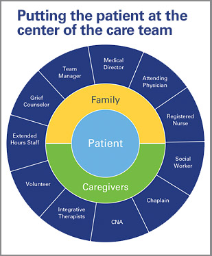 Putting the patient at the center of the care team. A graph with three concentric circles. The smallest circle in the middle is the Patient. The Patient is surrounded by the second circle which is split equally between Family and Caregivers. The largest circle supports the Patient, Family, and Caregivers and includes: Medical Director, Attending Physician, Registered Nurse, Social Worker, Chaplain, CNA, Integrative Therapists, Volunteer, Extended Hours Staff, Grief Counselor, and Team Manager.