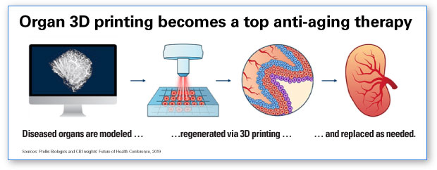 AHA Market Scan Forecast Calls for Extension of Healthy Years infographic. Organ 3D printing becomes a top anti-aging therapy. Diseased organs are modeled, regenerated via 3D printing, and replaced as needed.