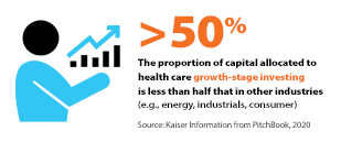 More than 50%: The proportion of capital allocated to health care growth-stage investing is less than half that in other industries (e.g., energy, industrials, consumer). Source: Kaiser Information from PitchBook, 2020.