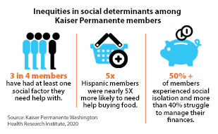 Inequities in social determinants among Kaiser Permanente members: 3 in 4 members have had at least one social factor they need help with. 5 times Hispanic members were nearly 5 times more likely to need help buying food. 50% plus of members experienced social isolation and more than 40% struggle to manage their finances. Source: Kaiser Permanente Washington Health Research Institute, 2020.