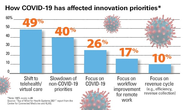 "How COVID-19 has affected innovations priorities? 49% shift to telehealth/virtual care. 40% slowdown of non-COVID-19 priorities. 26% Focus on COVID-19. 17% Focus on workflow improvement for remote work. 10% focus on revenue cycle (e.g., efficiency, revenue collection. Source: ""Top of Mind for Health Systems 2021"" report from the Center for Connected Medicine and KLAS."