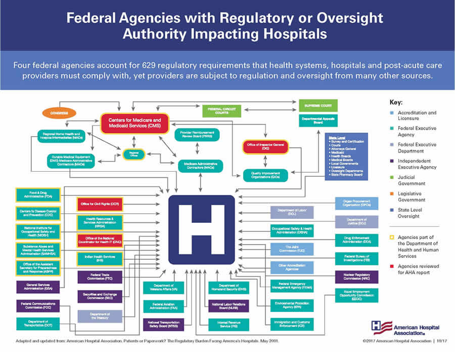 regulatory burden federal agencies image