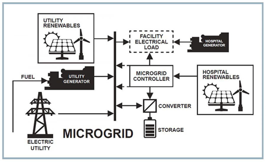 Microgrids and Energy Storage for Health Care Facilities